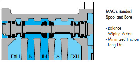 Bonded Spool and Bore
