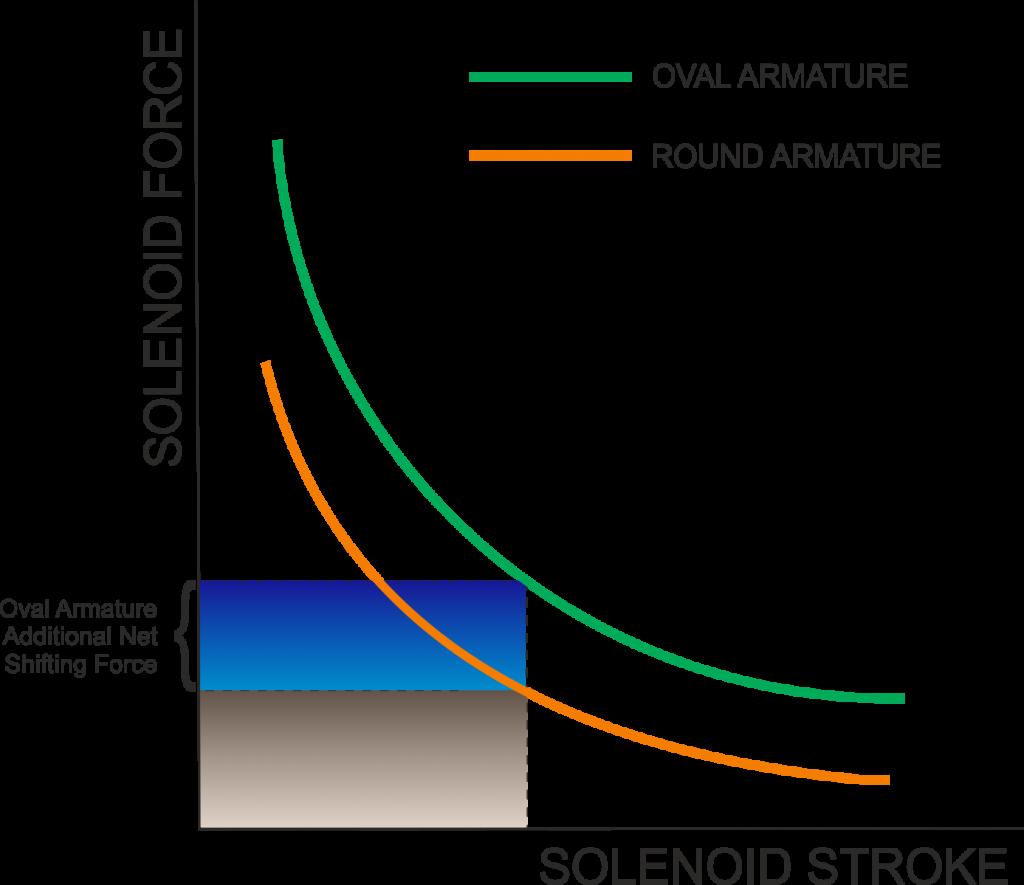 Oval Armature Force Curve